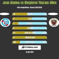 Jean Aholou vs Khephren Thuram-Ulien h2h player stats