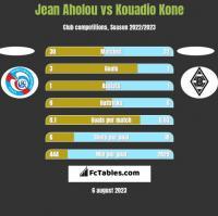 Jean Aholou vs Kouadio Kone h2h player stats