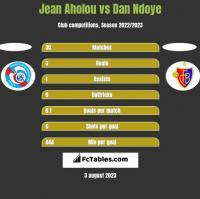 Jean Aholou vs Dan Ndoye h2h player stats