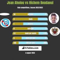 Jean Aholou vs Hichem Boudaoui h2h player stats