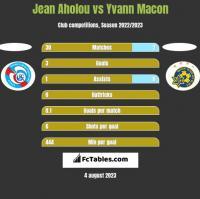 Jean Aholou vs Yvann Macon h2h player stats