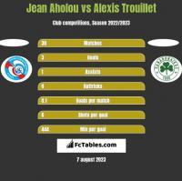 Jean Aholou vs Alexis Trouillet h2h player stats