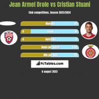 Jean Armel Drole vs Cristian Stuani h2h player stats