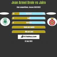 Jean Armel Drole vs Jairo h2h player stats