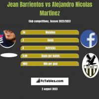 Jean Barrientos vs Alejandro Nicolas Martinez h2h player stats
