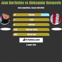 Jean Barrientos vs Aleksandar Kovacevic h2h player stats