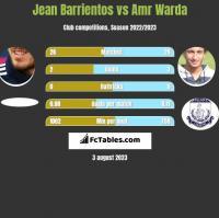 Jean Barrientos vs Amr Warda h2h player stats