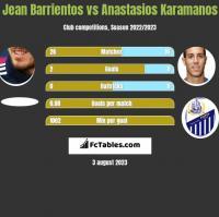 Jean Barrientos vs Anastasios Karamanos h2h player stats