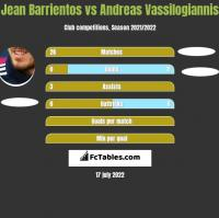 Jean Barrientos vs Andreas Vassilogiannis h2h player stats