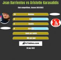 Jean Barrientos vs Aristotle Karasalidis h2h player stats