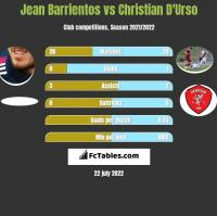 Jean Barrientos vs Christian D'Urso h2h player stats