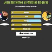 Jean Barrientos vs Christos Lisgaras h2h player stats