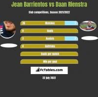 Jean Barrientos vs Daan Rienstra h2h player stats