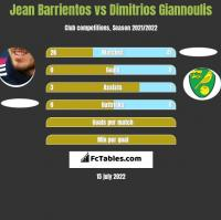 Jean Barrientos vs Dimitrios Giannoulis h2h player stats