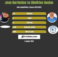 Jean Barrientos vs Dimitrios Goutas h2h player stats