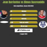 Jean Barrientos vs Dimos Baxevanidis h2h player stats