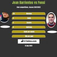 Jean Barrientos vs Fonsi h2h player stats