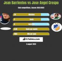 Jean Barrientos vs Jose Angel Crespo h2h player stats