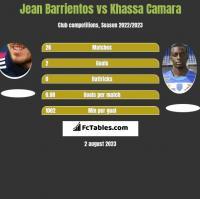 Jean Barrientos vs Khassa Camara h2h player stats
