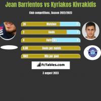 Jean Barrientos vs Kyriakos Kivrakidis h2h player stats