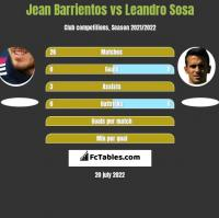 Jean Barrientos vs Leandro Sosa h2h player stats