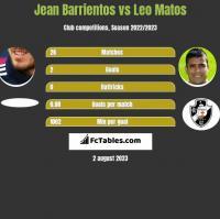 Jean Barrientos vs Leo Matos h2h player stats