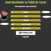 Jean Barrientos vs Pablo De Lucas h2h player stats