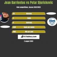 Jean Barrientos vs Petar Djurickovic h2h player stats