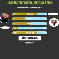 Jean Barrientos vs Rodrigo Alves h2h player stats
