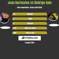 Jean Barrientos vs Rodrigo Galo h2h player stats