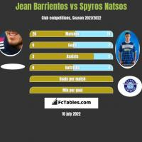 Jean Barrientos vs Spyros Natsos h2h player stats