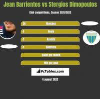 Jean Barrientos vs Stergios Dimopoulos h2h player stats