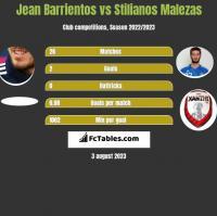 Jean Barrientos vs Stilianos Malezas h2h player stats
