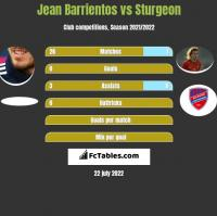 Jean Barrientos vs Sturgeon h2h player stats