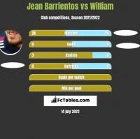 Jean Barrientos vs William h2h player stats