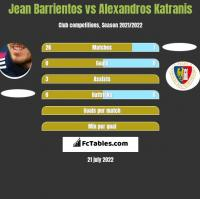 Jean Barrientos vs Alexandros Katranis h2h player stats