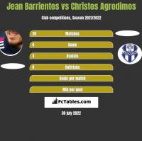 Jean Barrientos vs Christos Agrodimos h2h player stats
