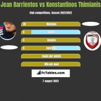 Jean Barrientos vs Konstantinos Thimianis h2h player stats
