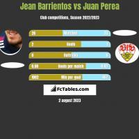 Jean Barrientos vs Juan Perea h2h player stats