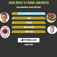 Jean Butez vs Adam Jakubech h2h player stats
