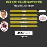 Jean Butez vs Alireza Beiranvand h2h player stats