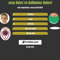 Jean Butez vs Guillaume Hubert h2h player stats