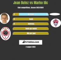 Jean Butez vs Marko Ilic h2h player stats
