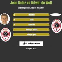 Jean Butez vs Ortwin de Wolf h2h player stats