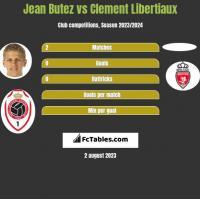 Jean Butez vs Clement Libertiaux h2h player stats
