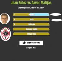 Jean Butez vs Davor Matijas h2h player stats