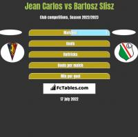Jean Carlos vs Bartosz Slisz h2h player stats