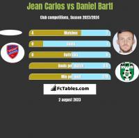 Jean Carlos vs Daniel Bartl h2h player stats