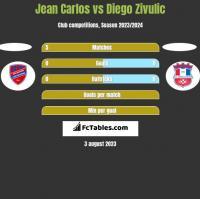 Jean Carlos vs Diego Zivulic h2h player stats