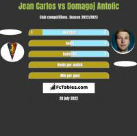 Jean Carlos vs Domagoj Antolic h2h player stats